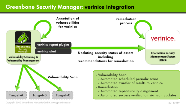 18  Connecting the Greenbone Security Manager to Other