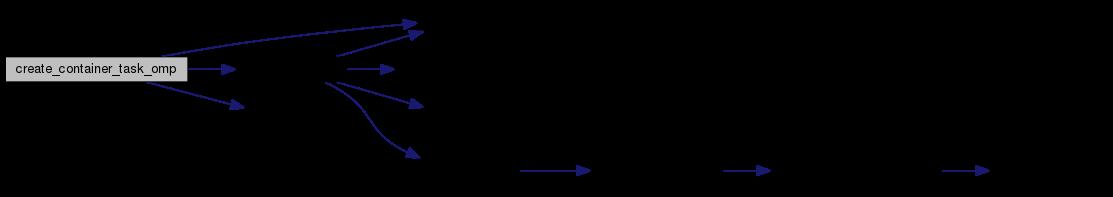 Greenbone Security Assistant: src/gsad_omp c File Reference